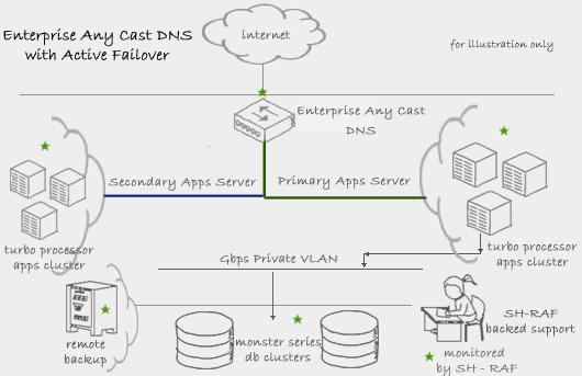 Anycast DNS & Active Failover - Silicon House