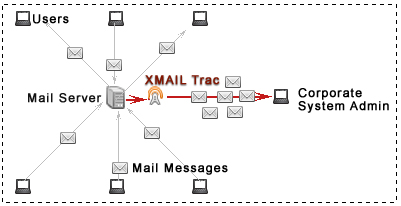 Enterprise Dedicated Email Server Hosting India