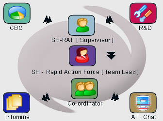 Silicon House - Rapid Action Force