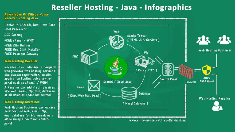Cheapest Java Reseller Hosting India