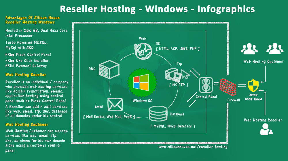 Cheapest Windows Reseller Hosting India