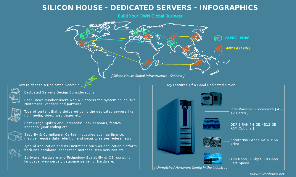 Dedicated Servers Infographics