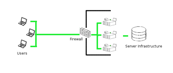 Firewall CISCO ASA Devices for secure VPN and Malware attack protection