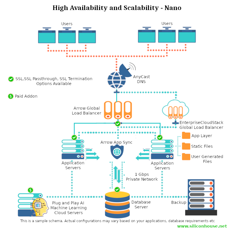 High Availability and Scalability Hosting Configurations