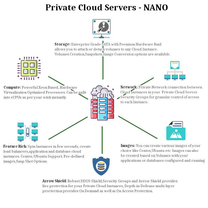 Private Cloud Servers - Hyper Converged
