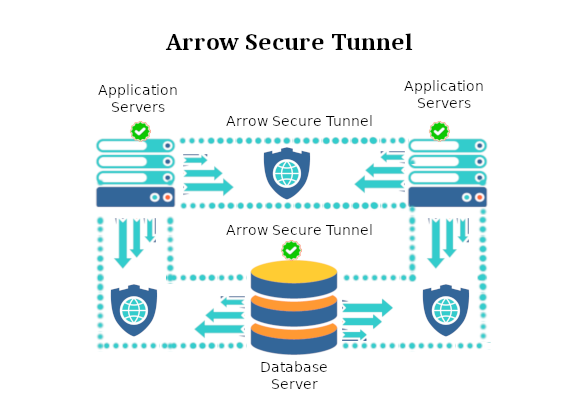 Arrow Secure Tunnel - Secured and Encrypted Connections